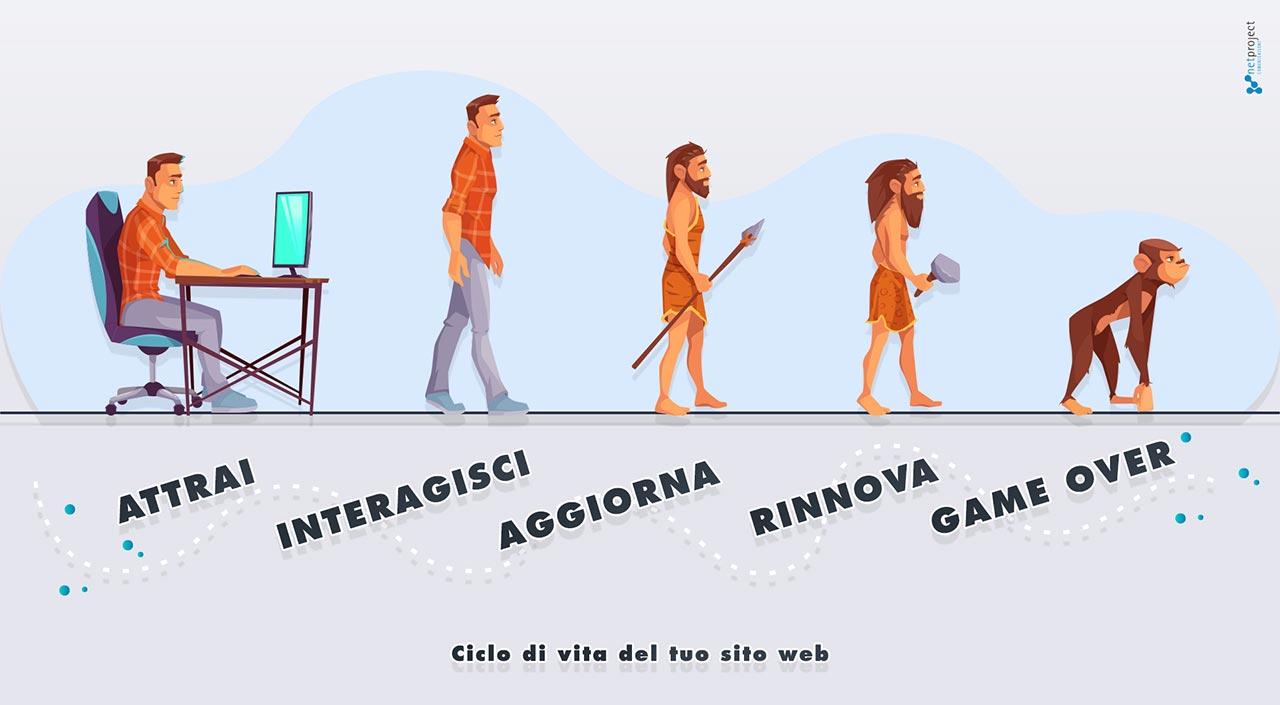 ciclo di vita sito web