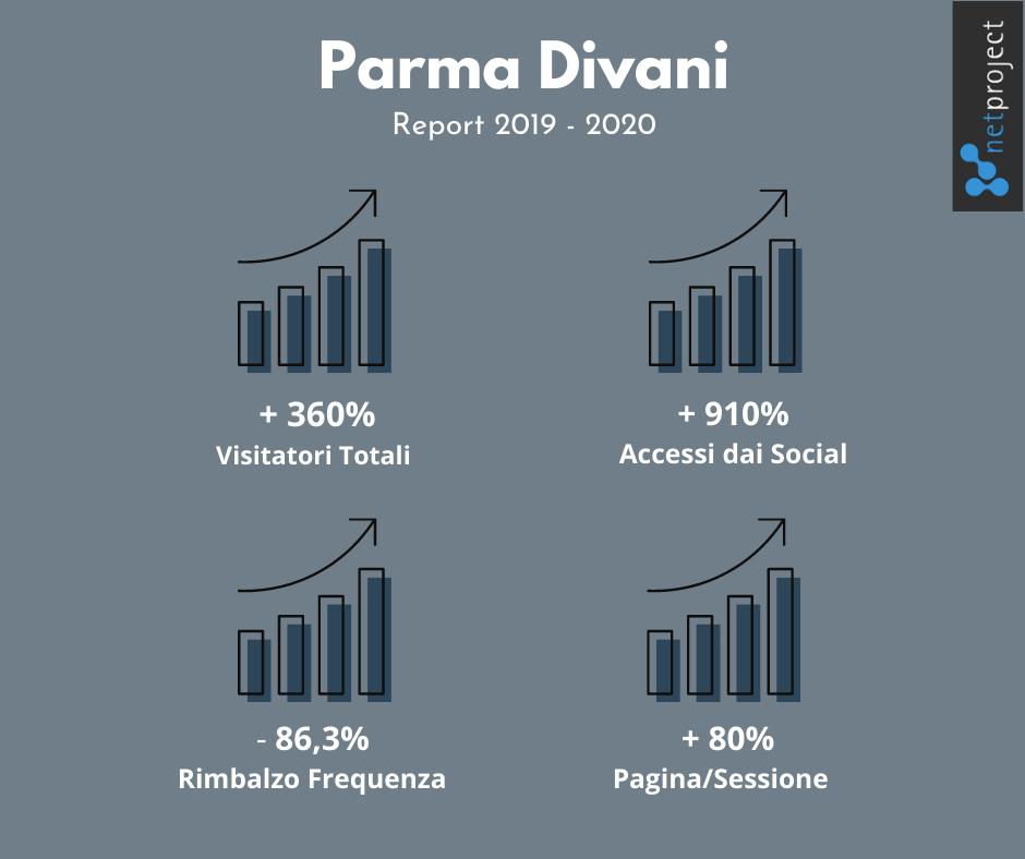 Parma Divani